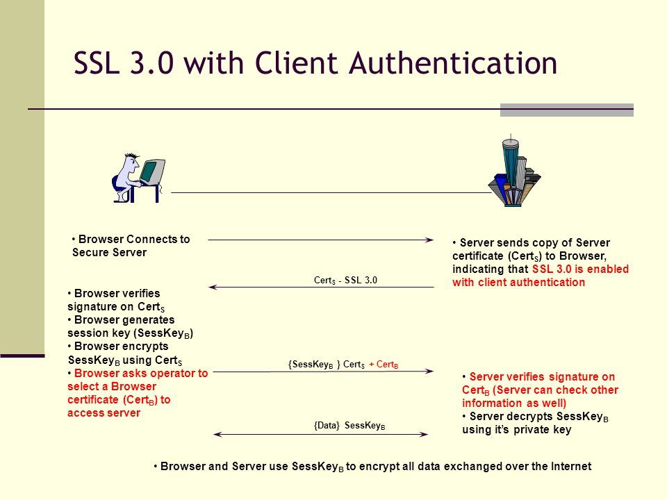 SSL 3.0 with Client Authentication