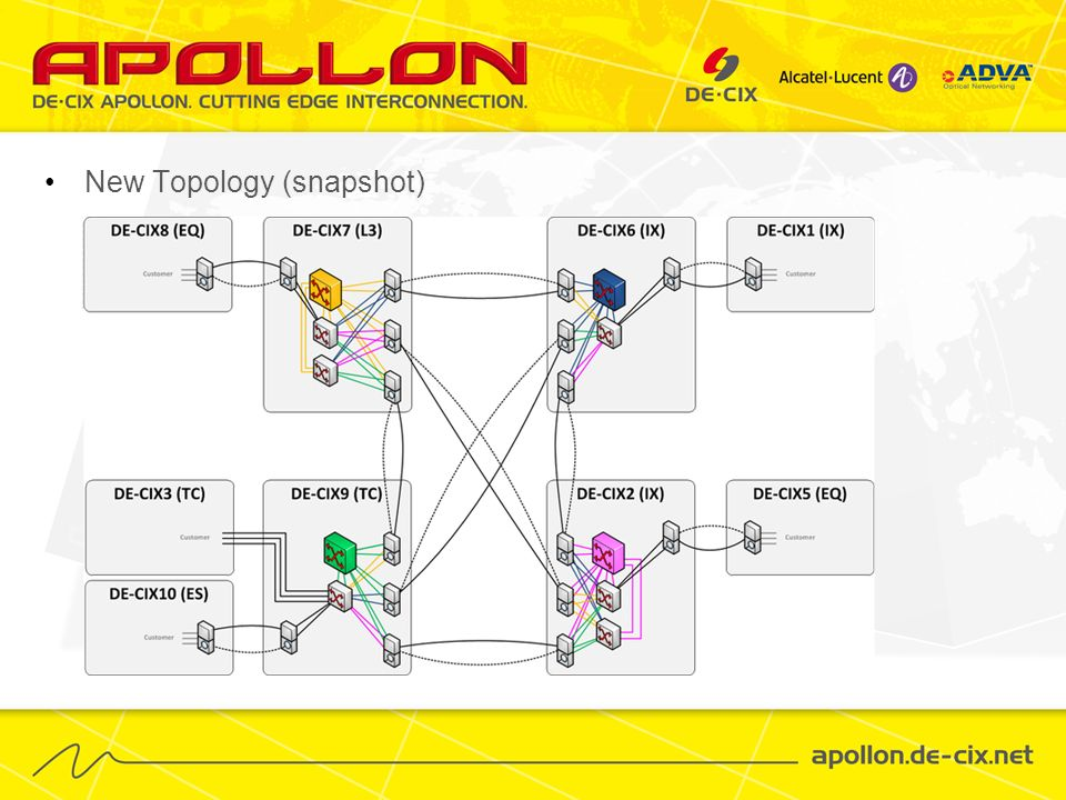New Topology (snapshot)