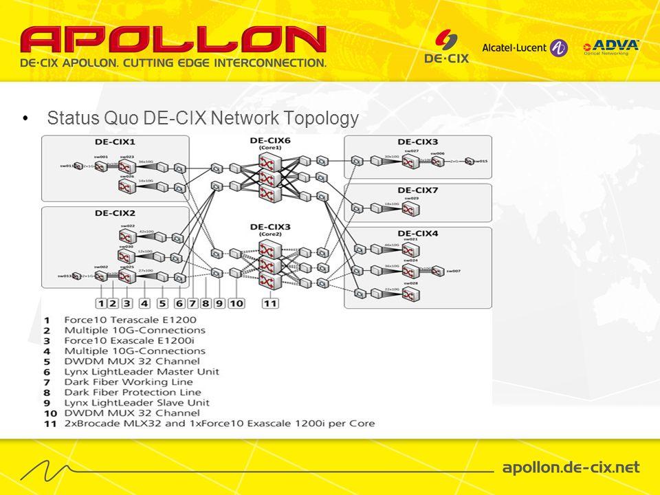 Status Quo DE-CIX Network Topology