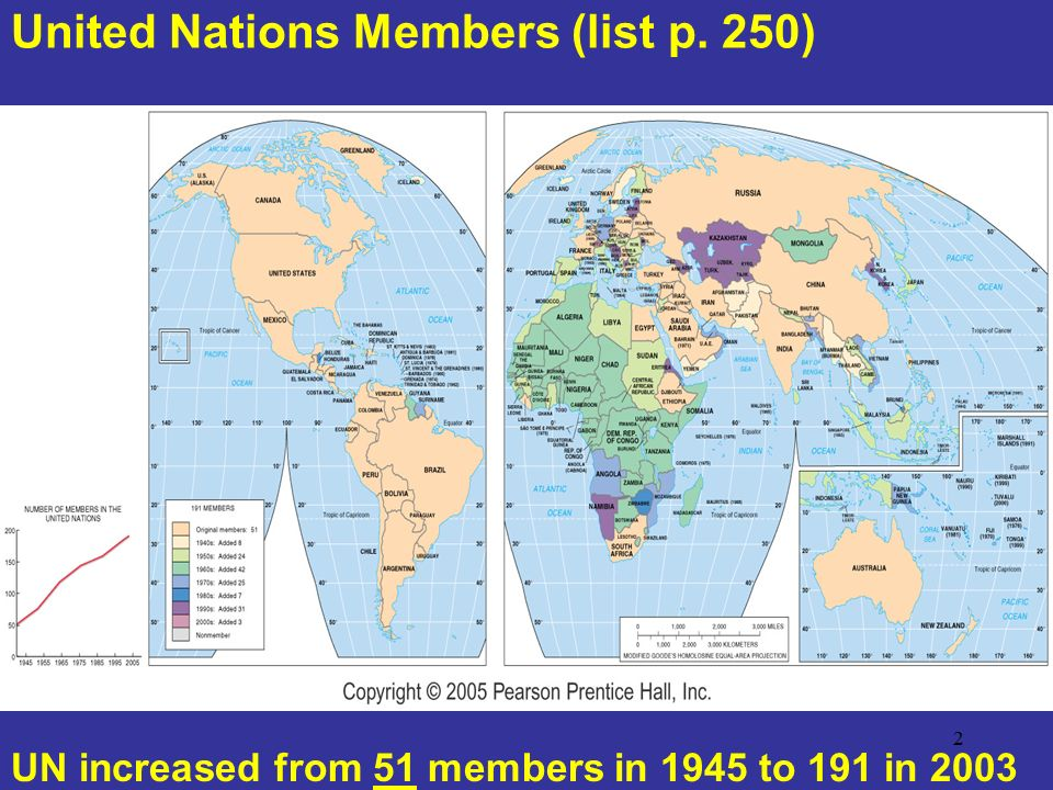 United Nations Members (list p. 250)