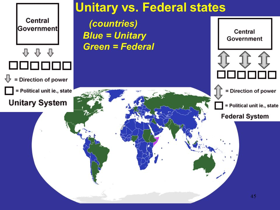 Unitary vs. Federal states (countries) Blue = Unitary Green = Federal