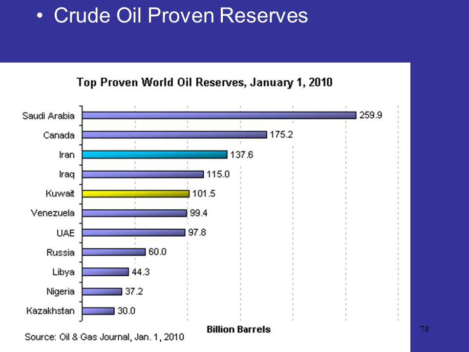 Crude Oil Proven Reserves