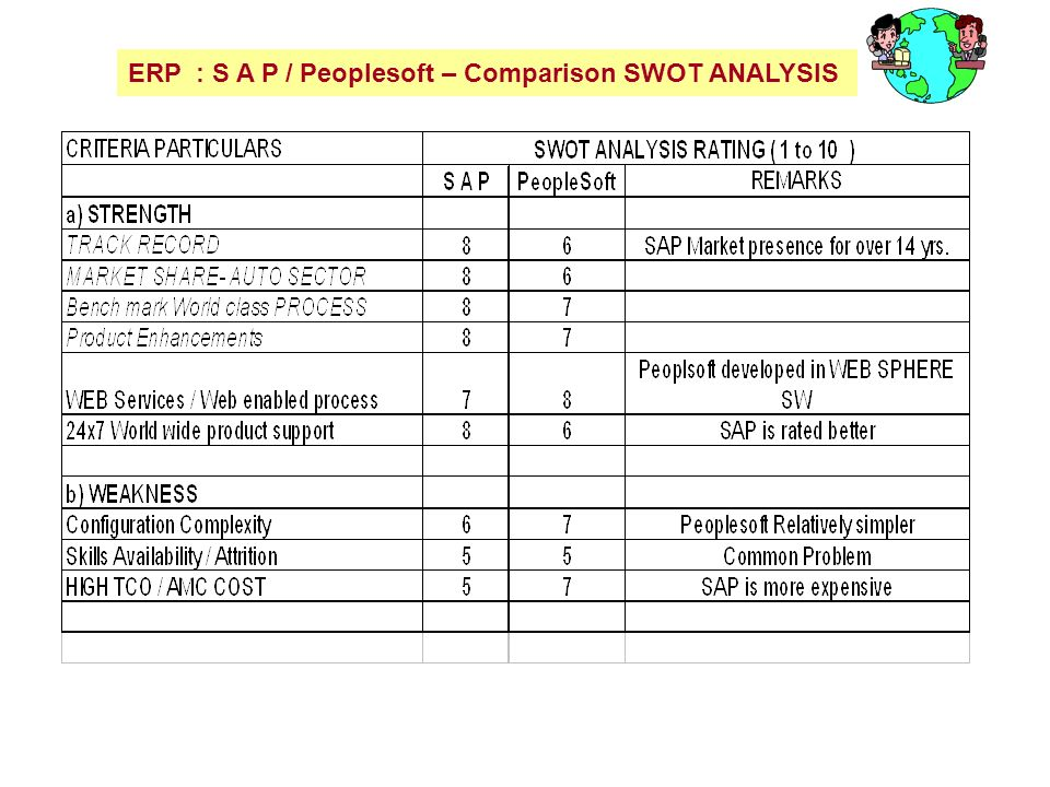 SAP SWOT Analysis / Matrix