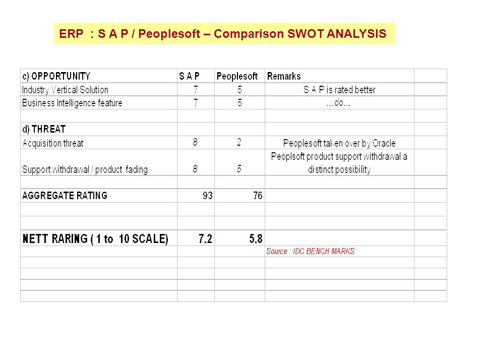 Providing A SWOT Example for Analysis