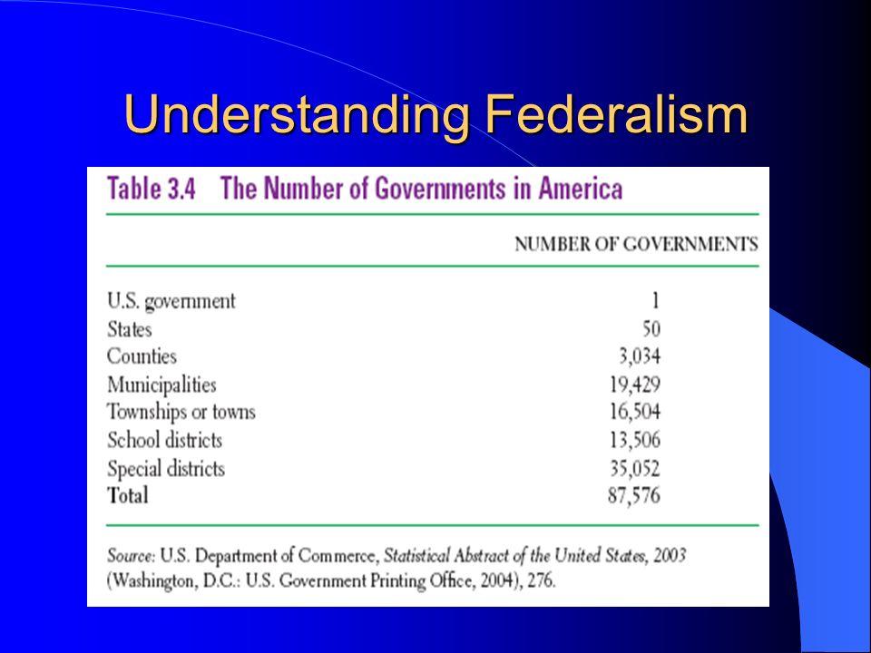 Bresenham Line Drawing Algorithm Solved Problems : Federalism chapter ppt download
