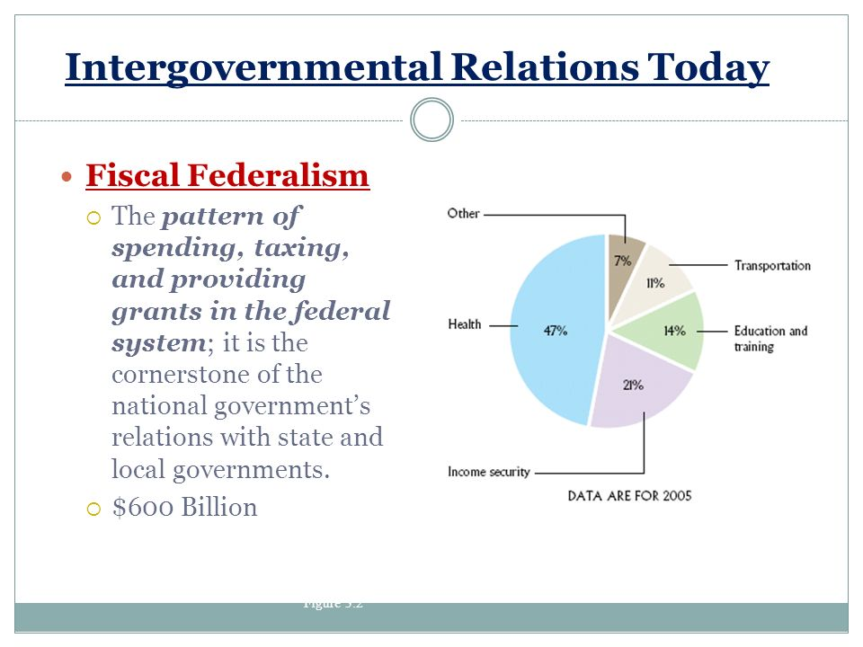 governments and intergovernmental relationship This paper examine the nature of governmental relationship and proffers suggestions towards an improved igr in nigeria keyword: intergovernmental relation, democratization, federalism.