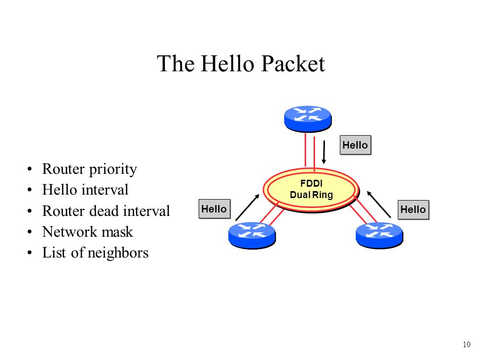 The Hello Packet Router priority Hello interval Router dead interval