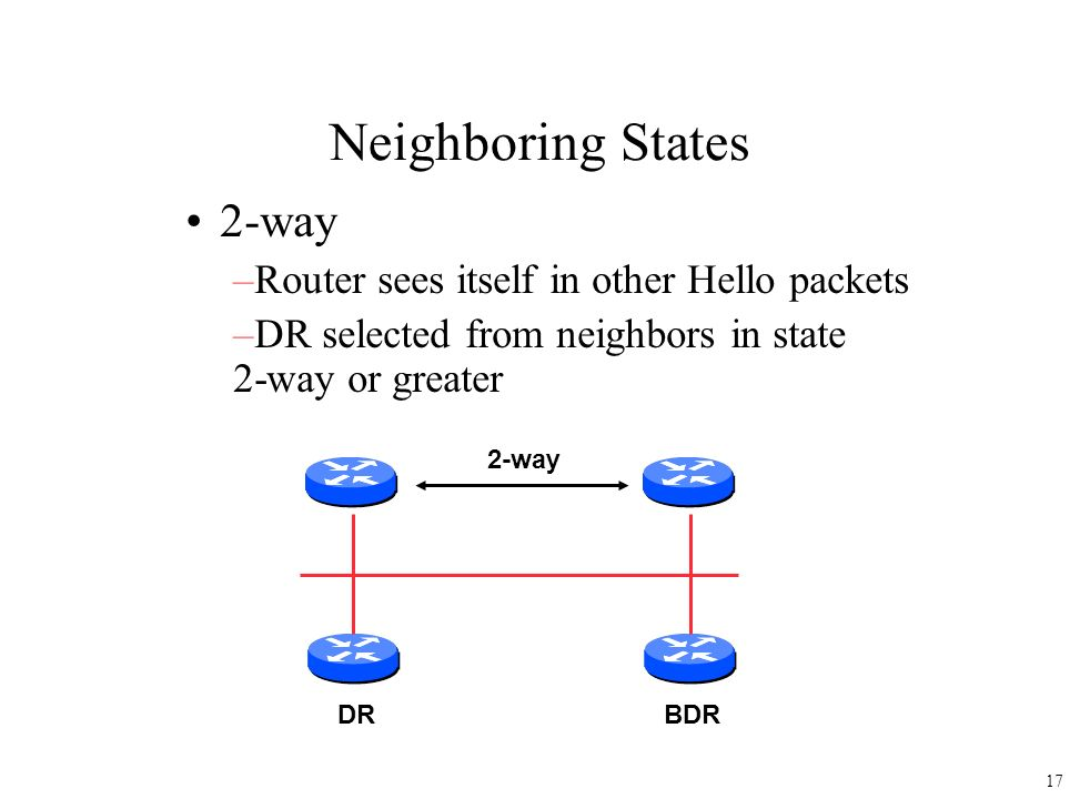 Neighboring States 2-way Router sees itself in other Hello packets