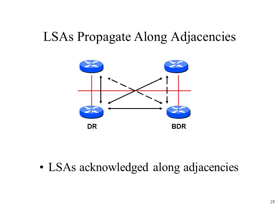 LSAs Propagate Along Adjacencies
