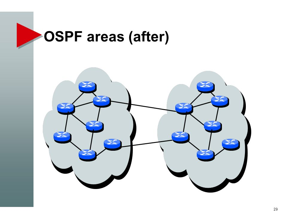 OSPF areas (after) 29