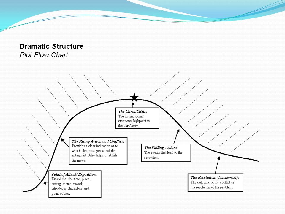 The elements of theatre ppt video online download 26 dramatic structure plot flow chart ccuart Image collections