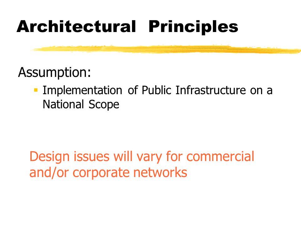Architectural Principles