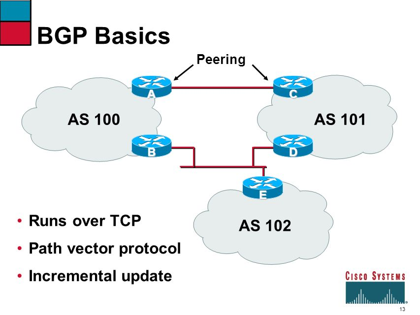 BGP Basics AS 100 AS 101 Runs over TCP Path vector protocol