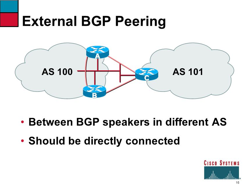 External BGP Peering Between BGP speakers in different AS