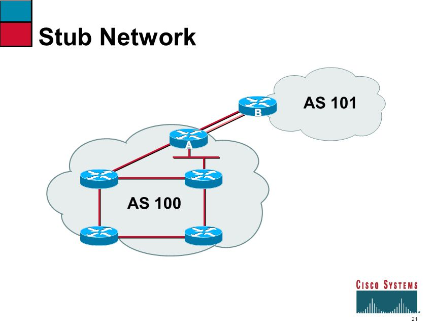 Stub Network AS 101 B A AS 100 40