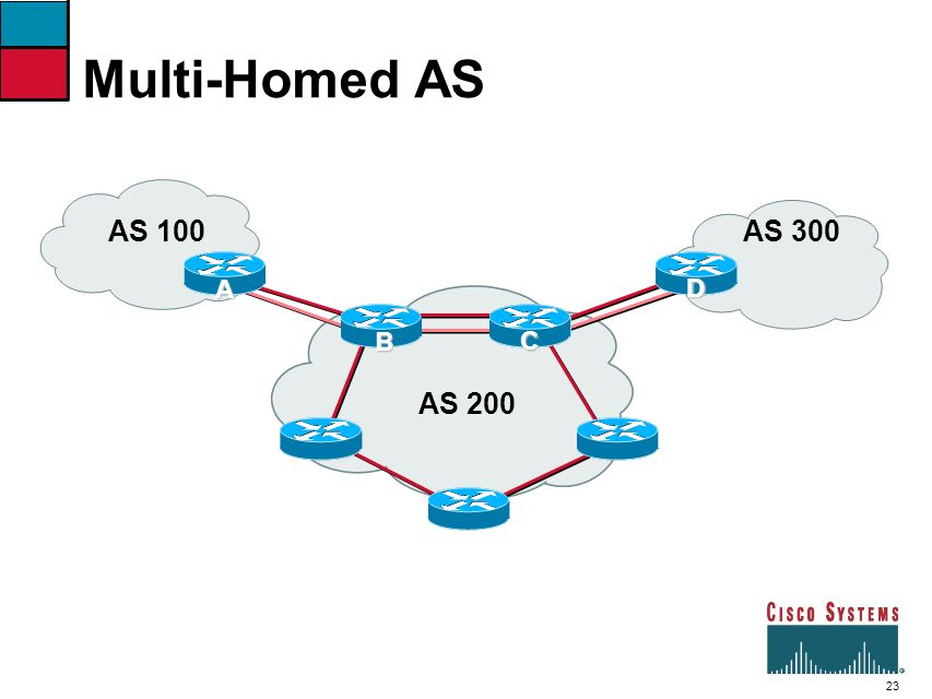 Multi-Homed AS AS 100 AS 200 AS 300 D C B A 42