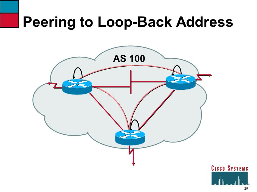 Peering to Loop-Back Address