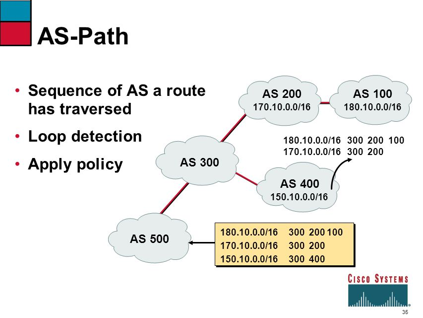 AS-Path Sequence of AS a route has traversed Loop detection