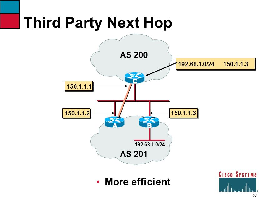 Third Party Next Hop More efficient AS 200 AS 201 C A B