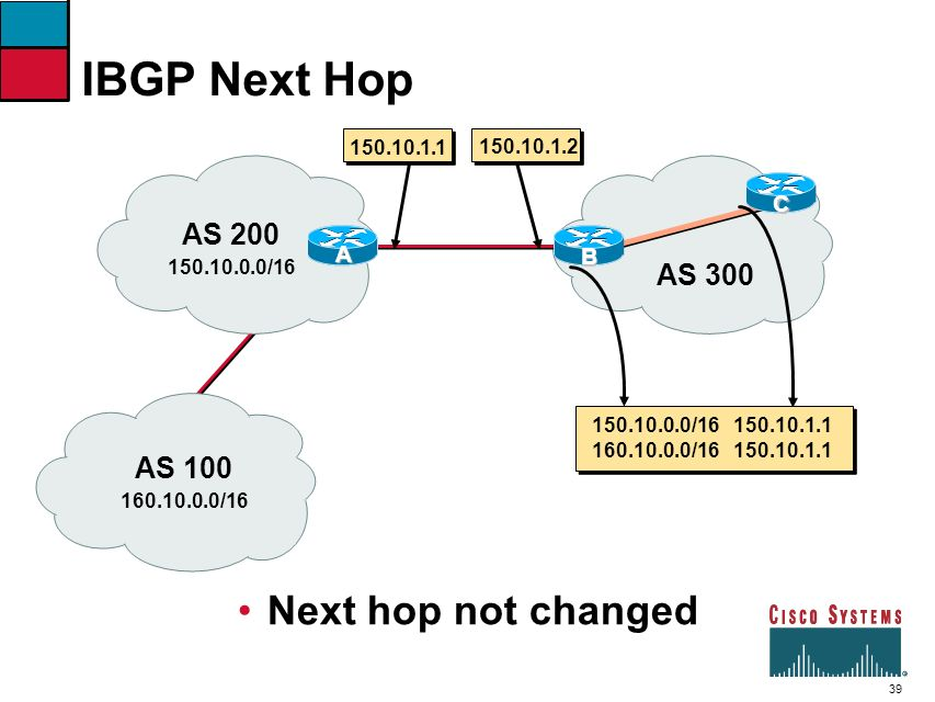 IBGP Next Hop Next hop not changed AS 200 AS 300 AS 100 C A B
