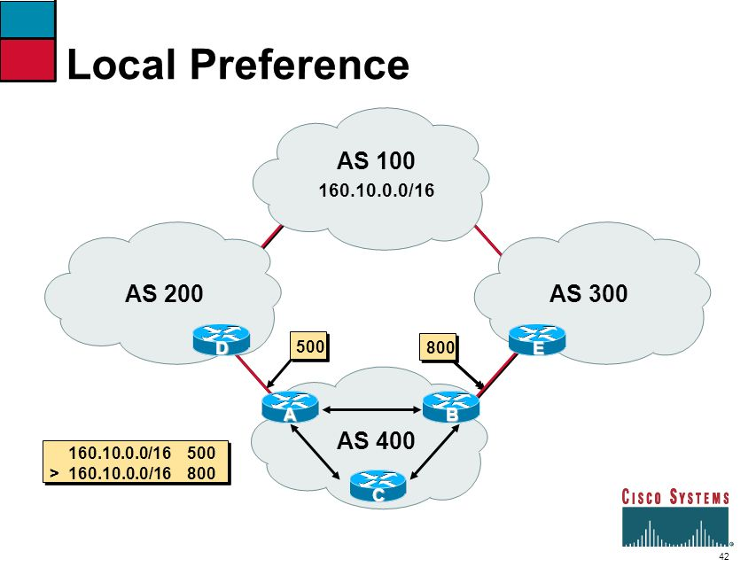 Local Preference AS 100 AS 200 AS 300 AS 400 160.10.0.0/16 D E A B C
