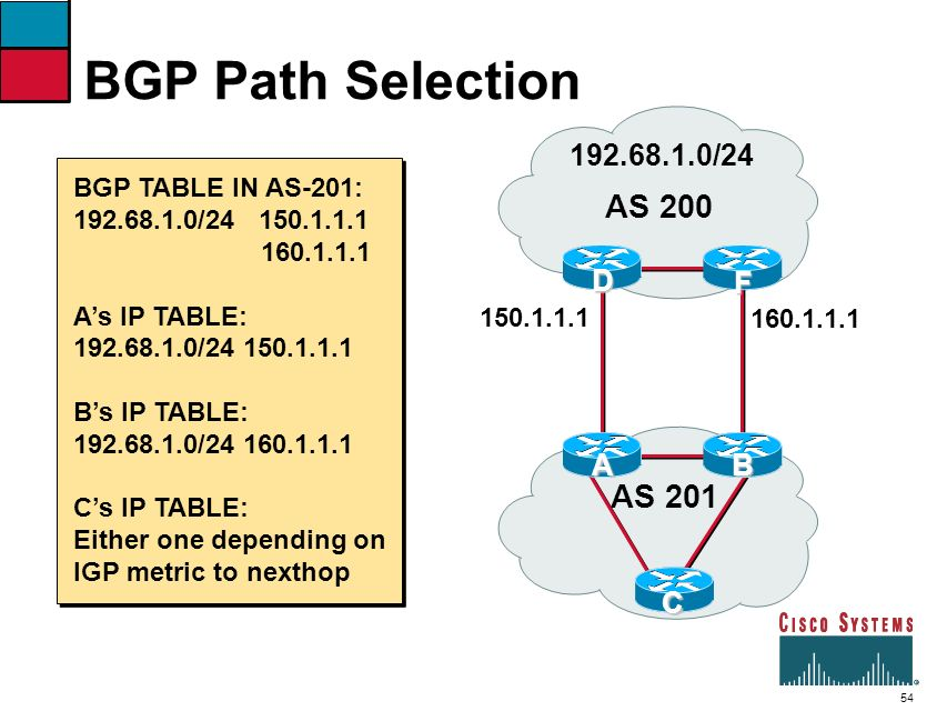 BGP Path Selection AS 200 AS 201 192.68.1.0/24 A B C D F