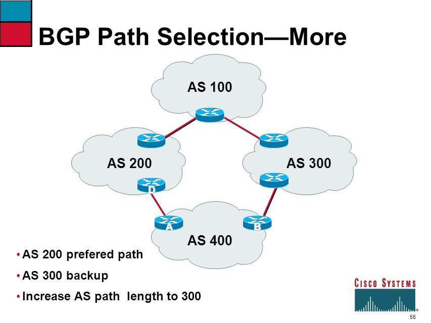 BGP Path Selection—More