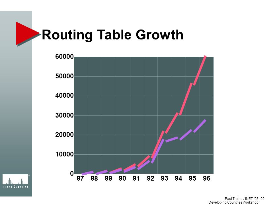 Routing Table Growth 87. 88. 89. 90. 91. 92. 93. 94. 95. 96. 10000. 20000. 30000. 40000.