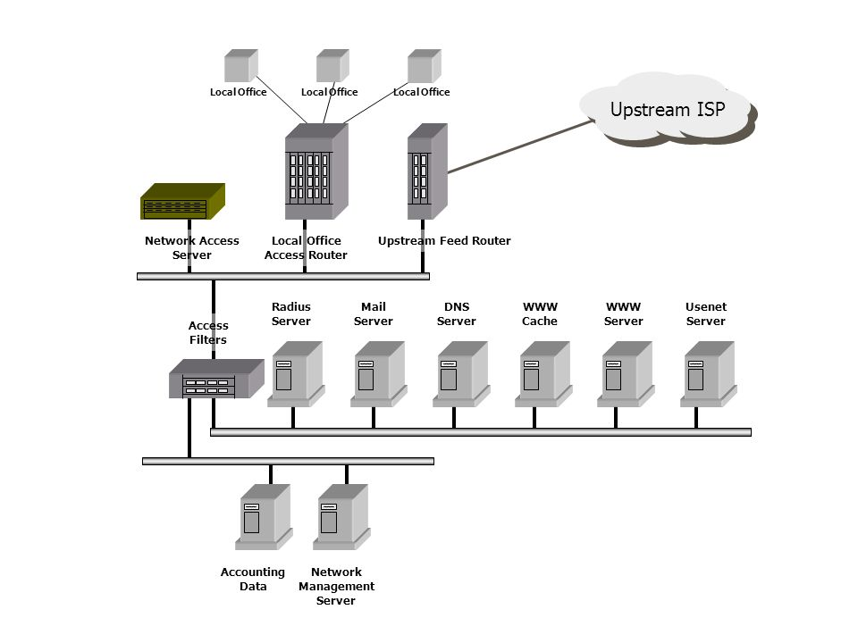 Upstream ISP Upstream Feed Router Local Office Access Router