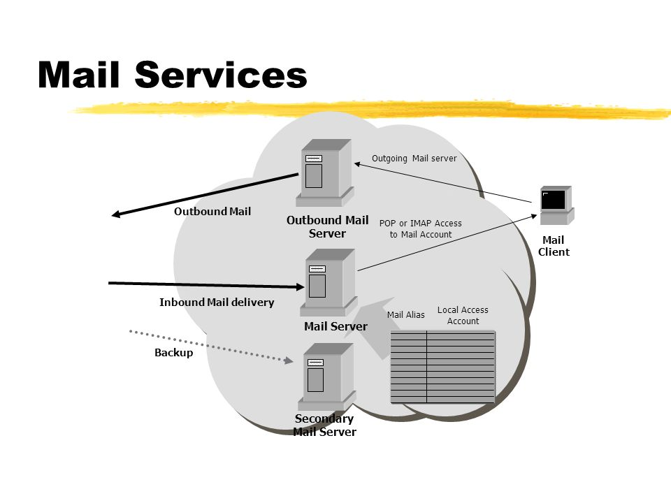 Mail Services Outbound Mail Server Mail Server Secondary Mail Client