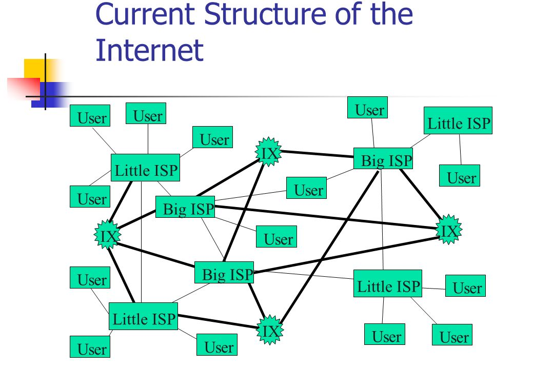 Current Structure of the Internet