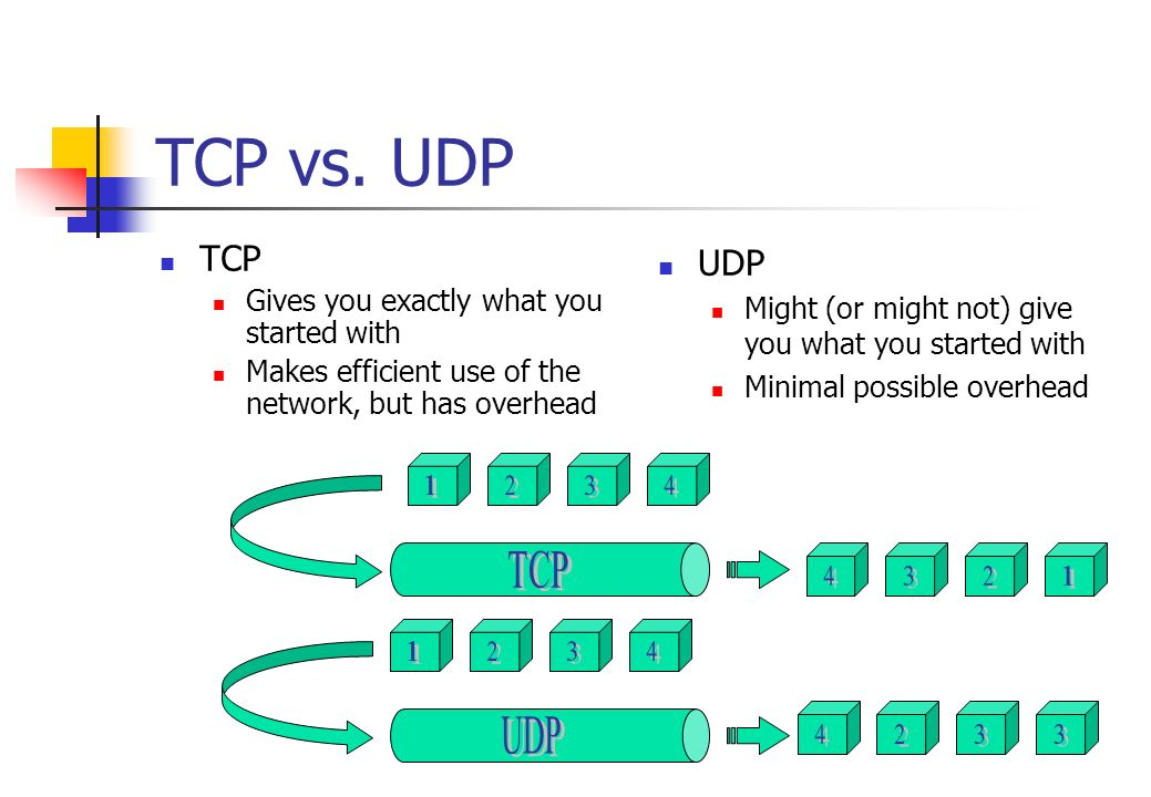 TCP vs. UDP TCP UDP Gives you exactly what you started with