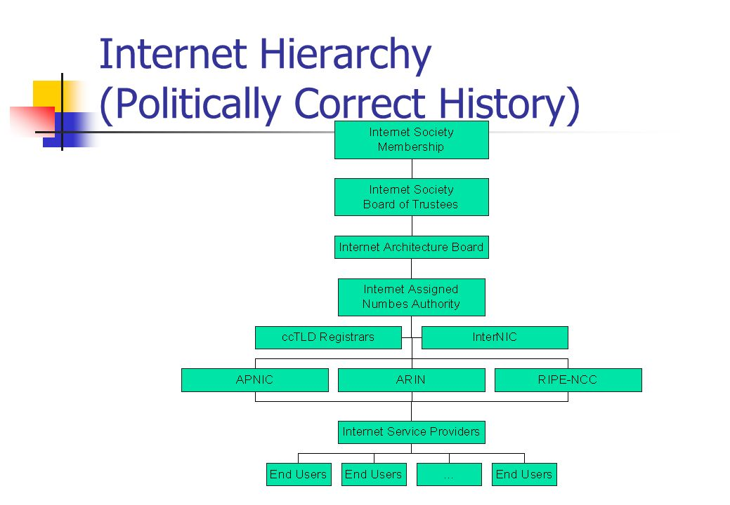 Internet Hierarchy (Politically Correct History)
