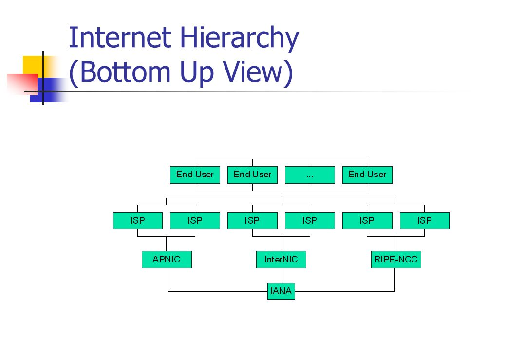Internet Hierarchy (Bottom Up View)