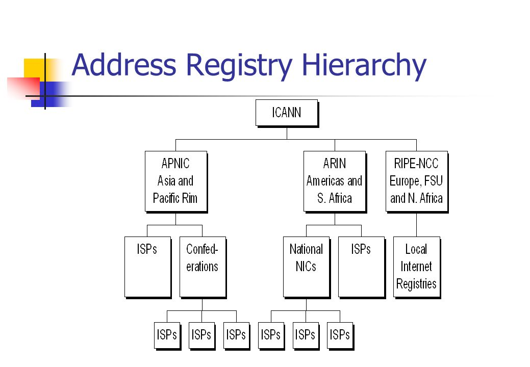 Address Registry Hierarchy