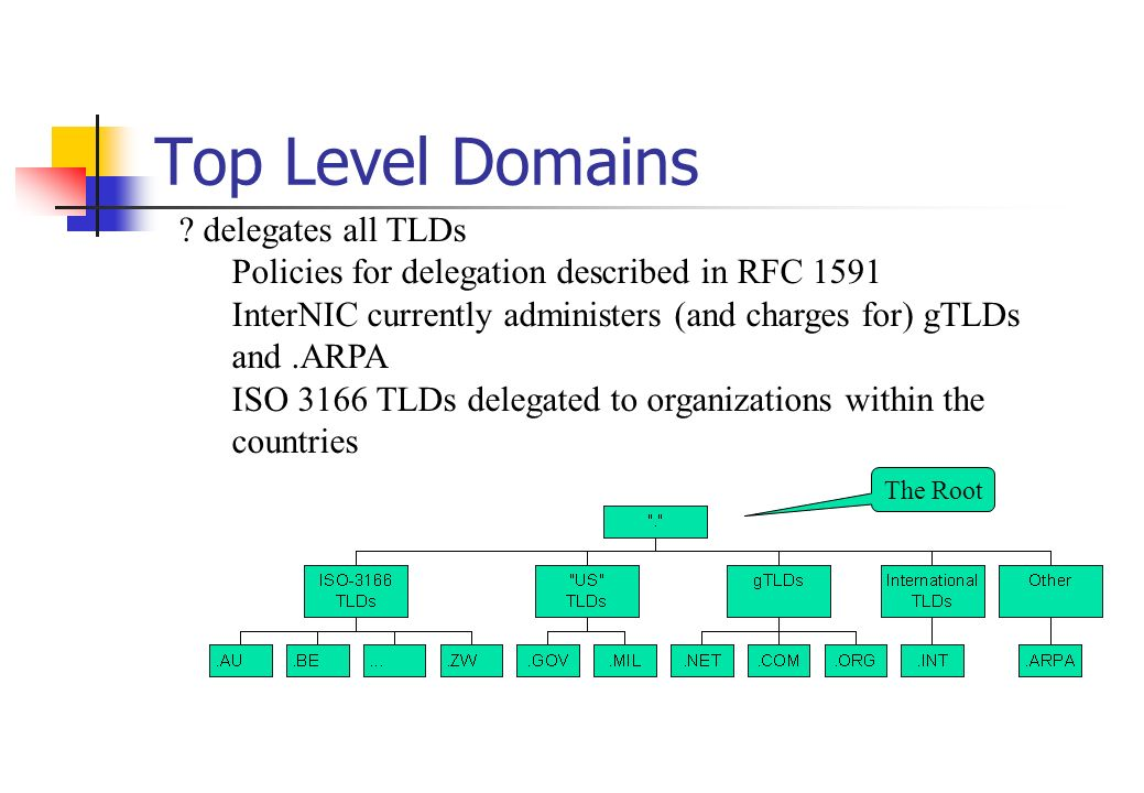 Top Level Domains delegates all TLDs