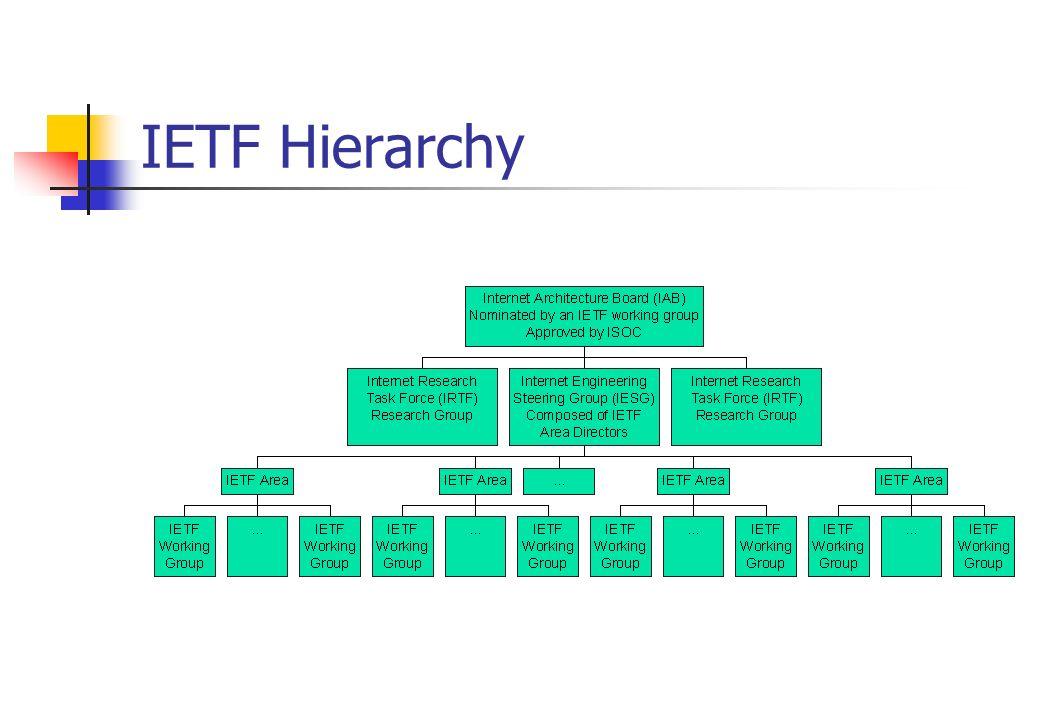IETF Hierarchy