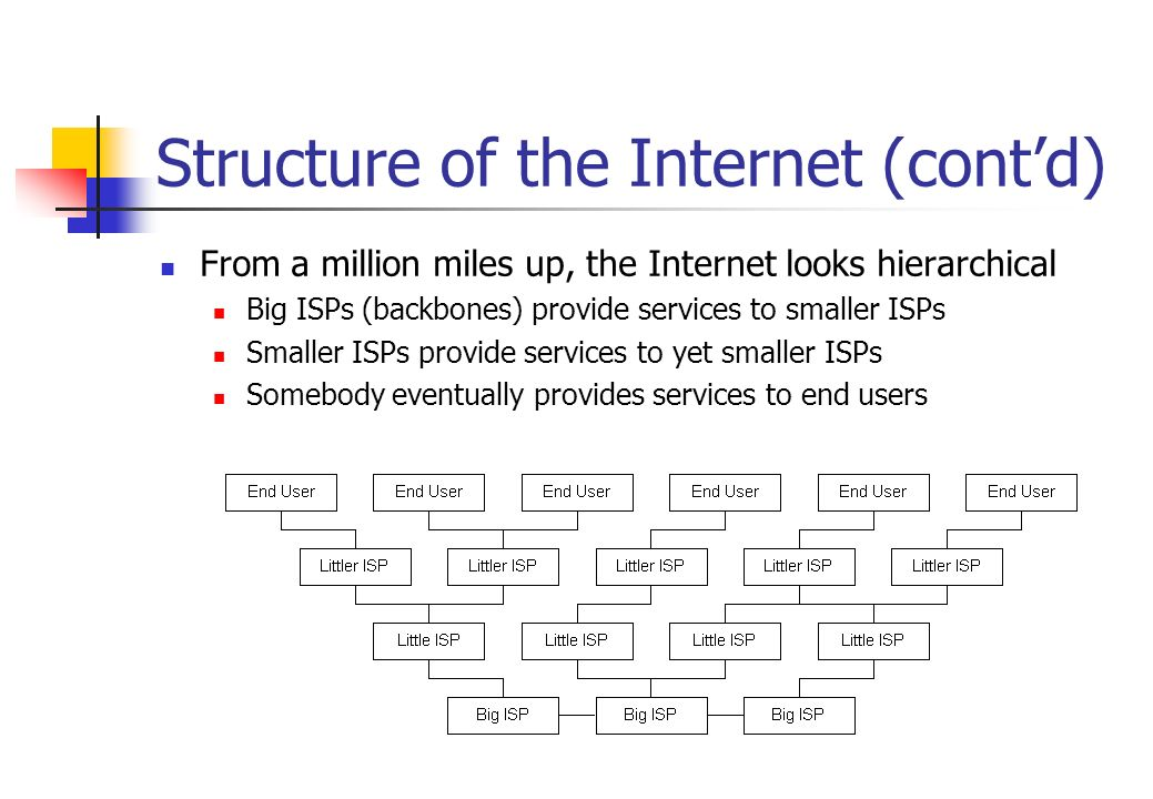 Structure of the Internet (cont'd)