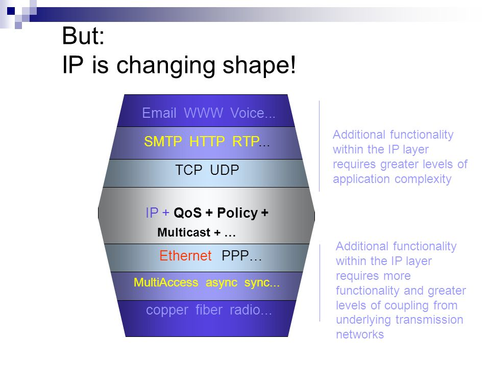 But: IP is changing shape!