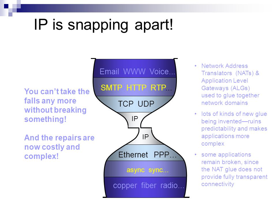 IP is snapping apart! Email WWW Voice... SMTP HTTP RTP... TCP UDP