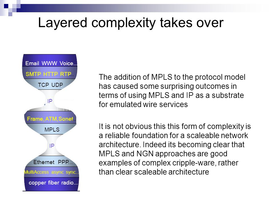 Layered complexity takes over