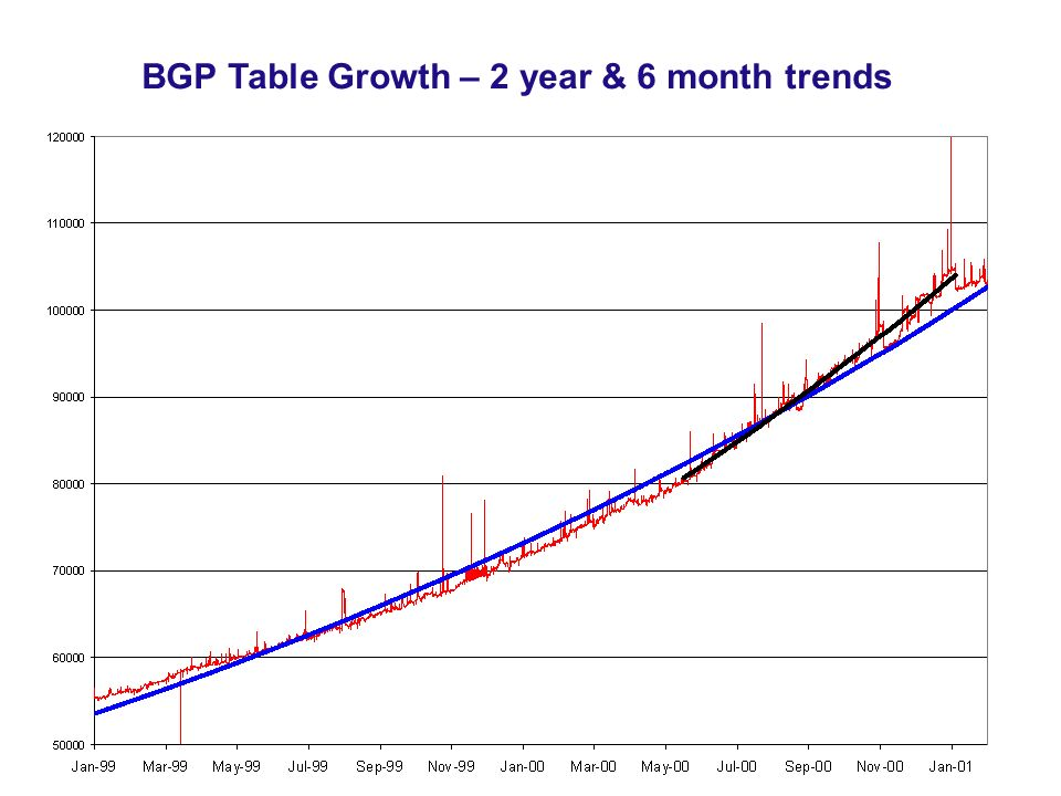 BGP Table Growth – 2 year & 6 month trends
