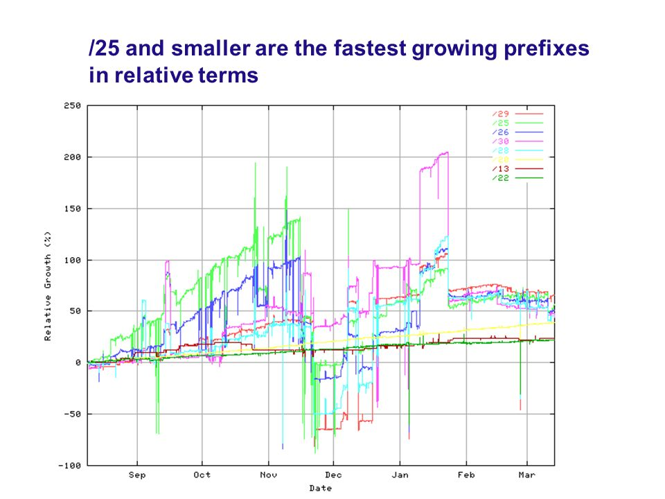 /25 and smaller are the fastest growing prefixes