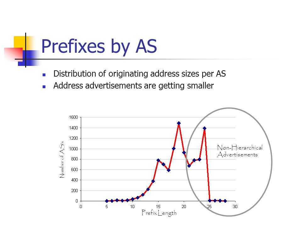 Prefixes by AS Distribution of originating address sizes per AS