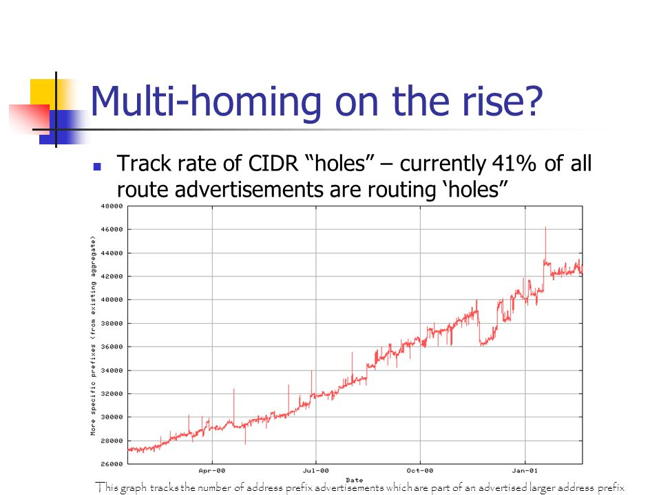 Multi-homing on the rise