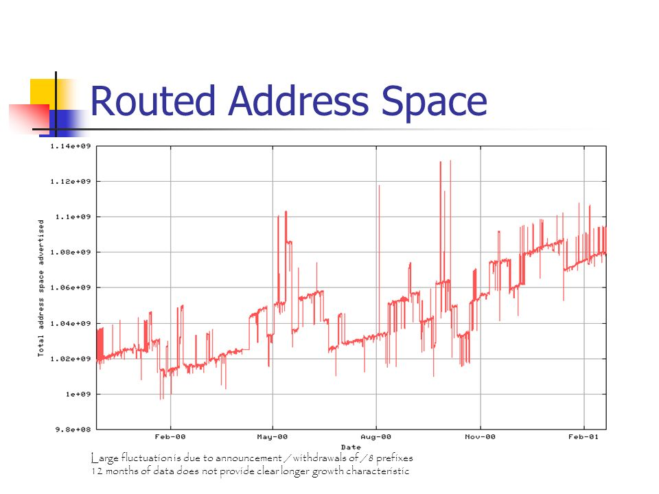 Routed Address Space Large fluctuation is due to announcement / withdrawals of /8 prefixes.