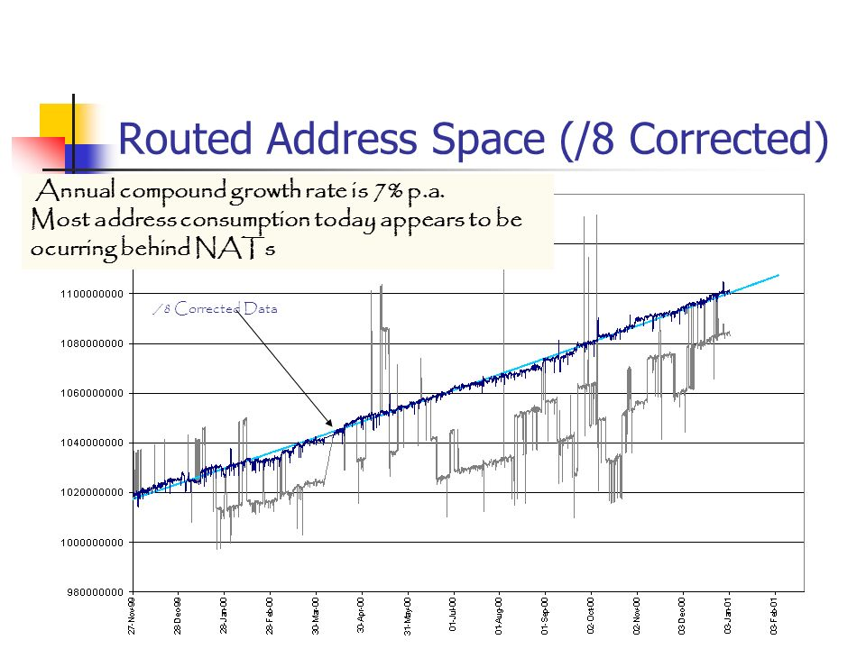 Routed Address Space (/8 Corrected)