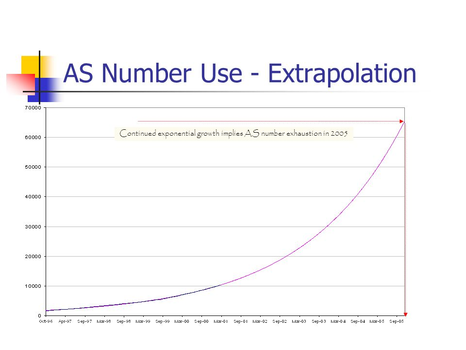 AS Number Use - Extrapolation