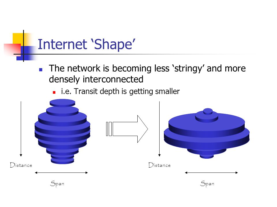 Internet 'Shape' The network is becoming less 'stringy' and more densely interconnected. i.e. Transit depth is getting smaller.