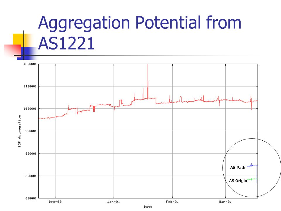 Aggregation Potential from AS1221